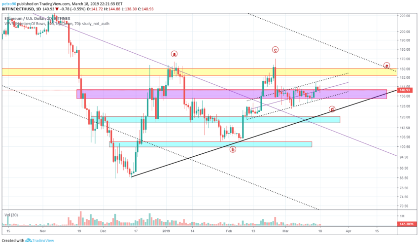 BitcoinNews.com Ethereum Market Analysis 18th March 2019