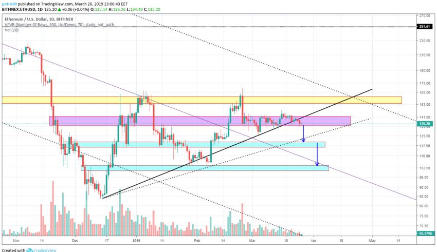 BitcoinNews.com Ethereum Market Analysis 26th March 2019