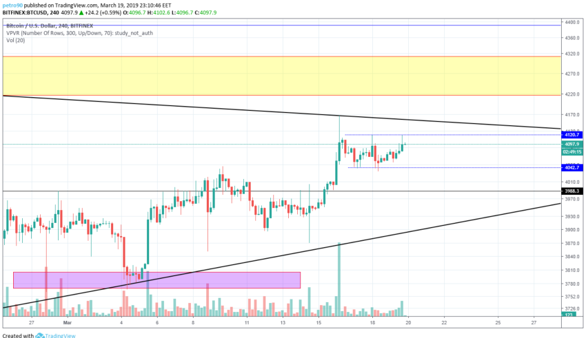 BitcoinNews.com Bitcoin Market Analysis 20th March 2019