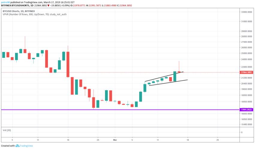 BitcoinNews.com Bitcoin Market Analysis 17th March 2019