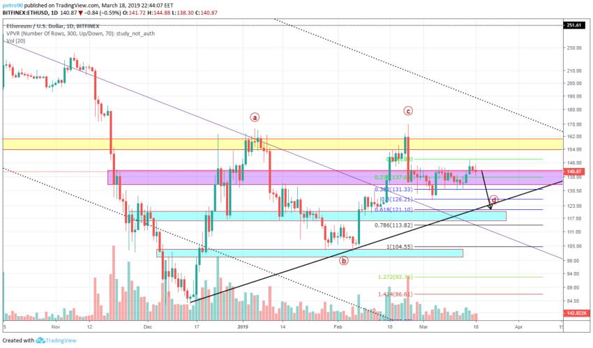 BitcoinNews.com Ethereum Market Analysis 18th March 2019