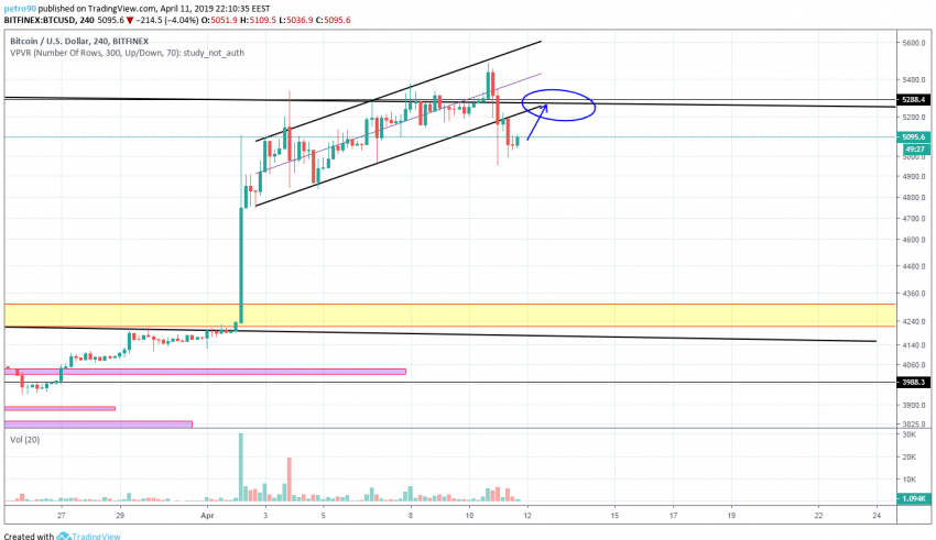 BitcoinNews.com Bitcoin Market Analysis 11th April 2019