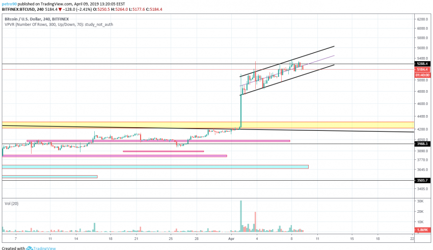 BitcoinNews.com Bitcoin Market Analysis 9th April 2019
