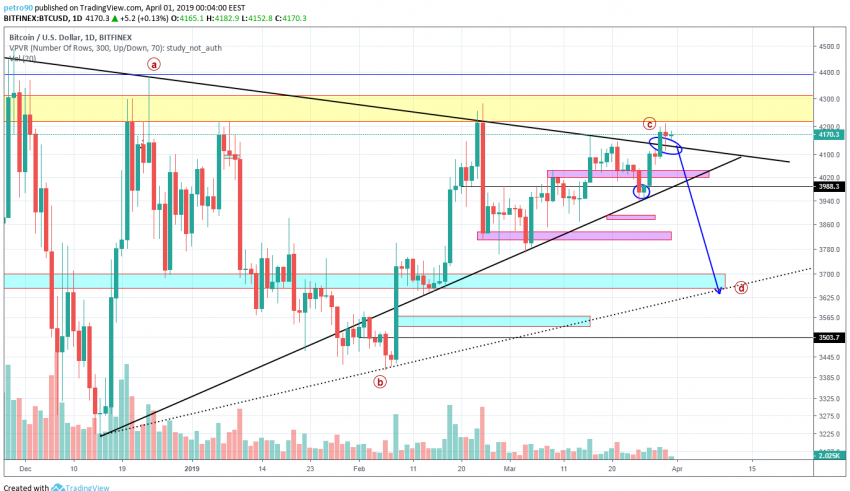 BitcoinNews.com Bitcoin Market Analysis 31st March 2019