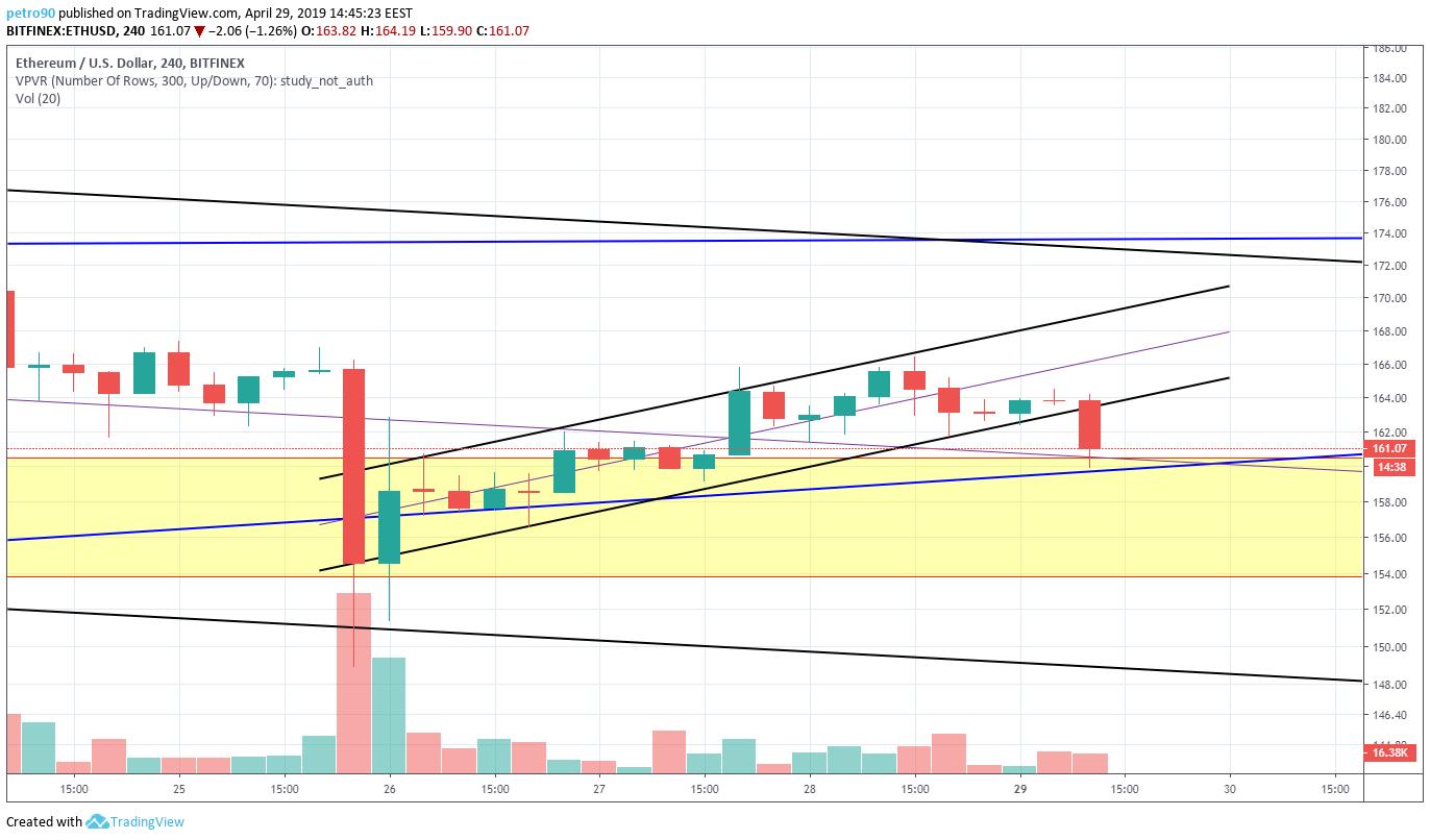 BitcoinNews.com Ethereum Market Analysis 29th April 2019