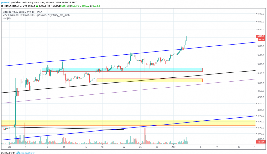 BitcoinNews.com Bitcoin Market Analysis 3rd May 2019