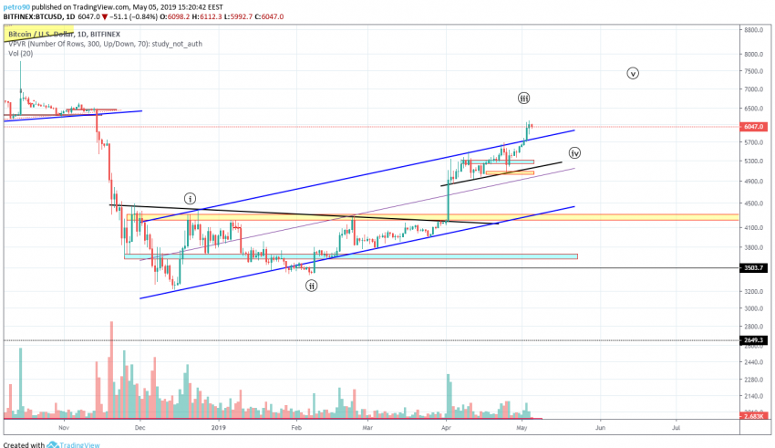 BitcoinNews.com Bitcoin Market Analysis: 5th May 2019