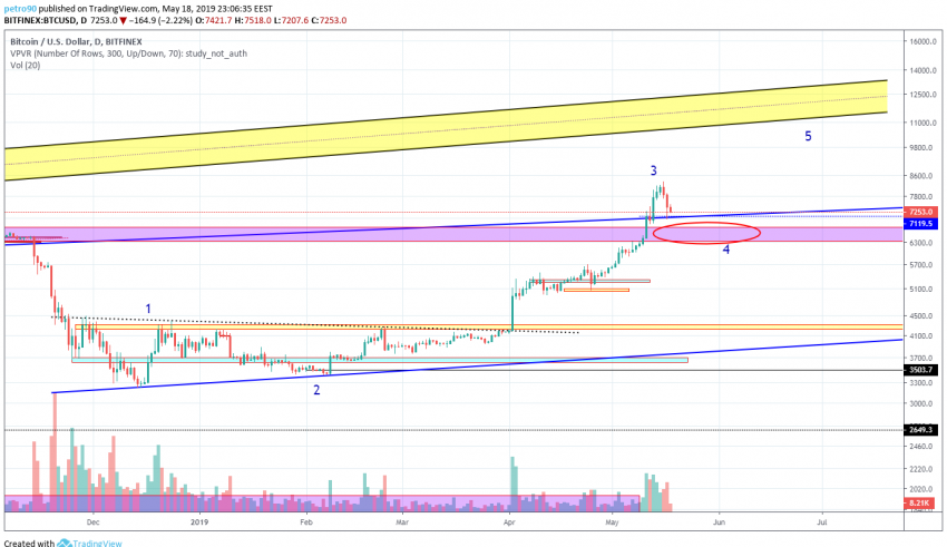 BitcoinNews.com Bitcoin Market Analysis 19th May 2019