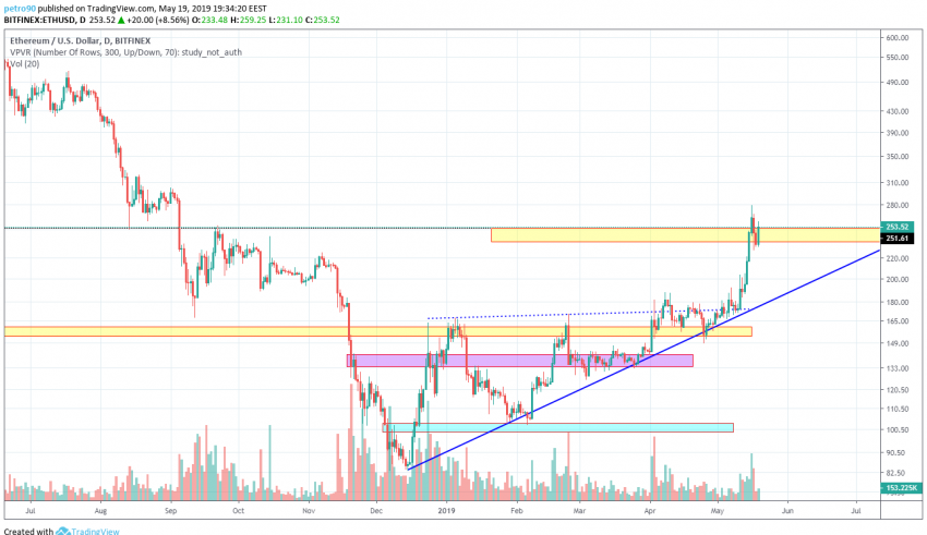 BitcoinNews.com Ethereum Market Analysis 19th May 2019