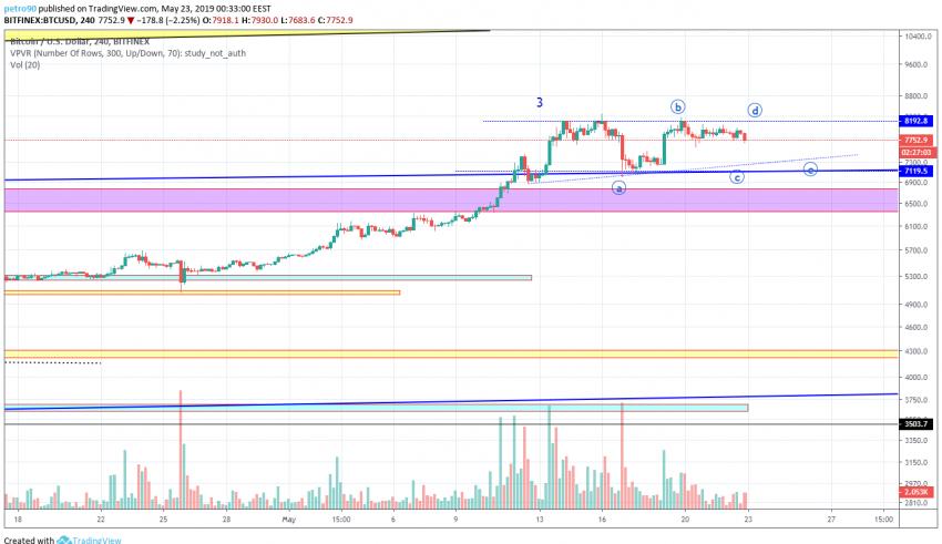 BitcoinNews.com Bitcoin Market Analysis 23rd May 2019