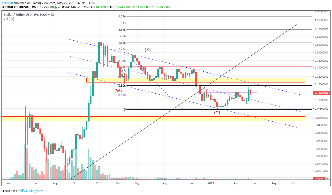 BitcoinNews.com XLM Market Analysis: 25th May 2019