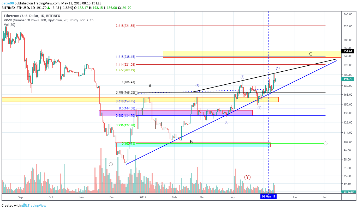 BitcoinNews.com Ethereum Market Analysis 13th May 2019