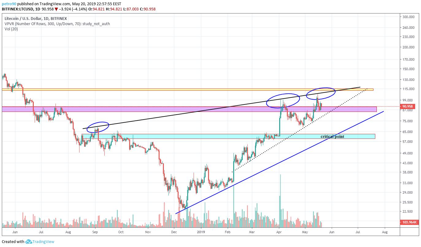 BitcoinNews.com Litecoin Market Analysis 20th March 2019