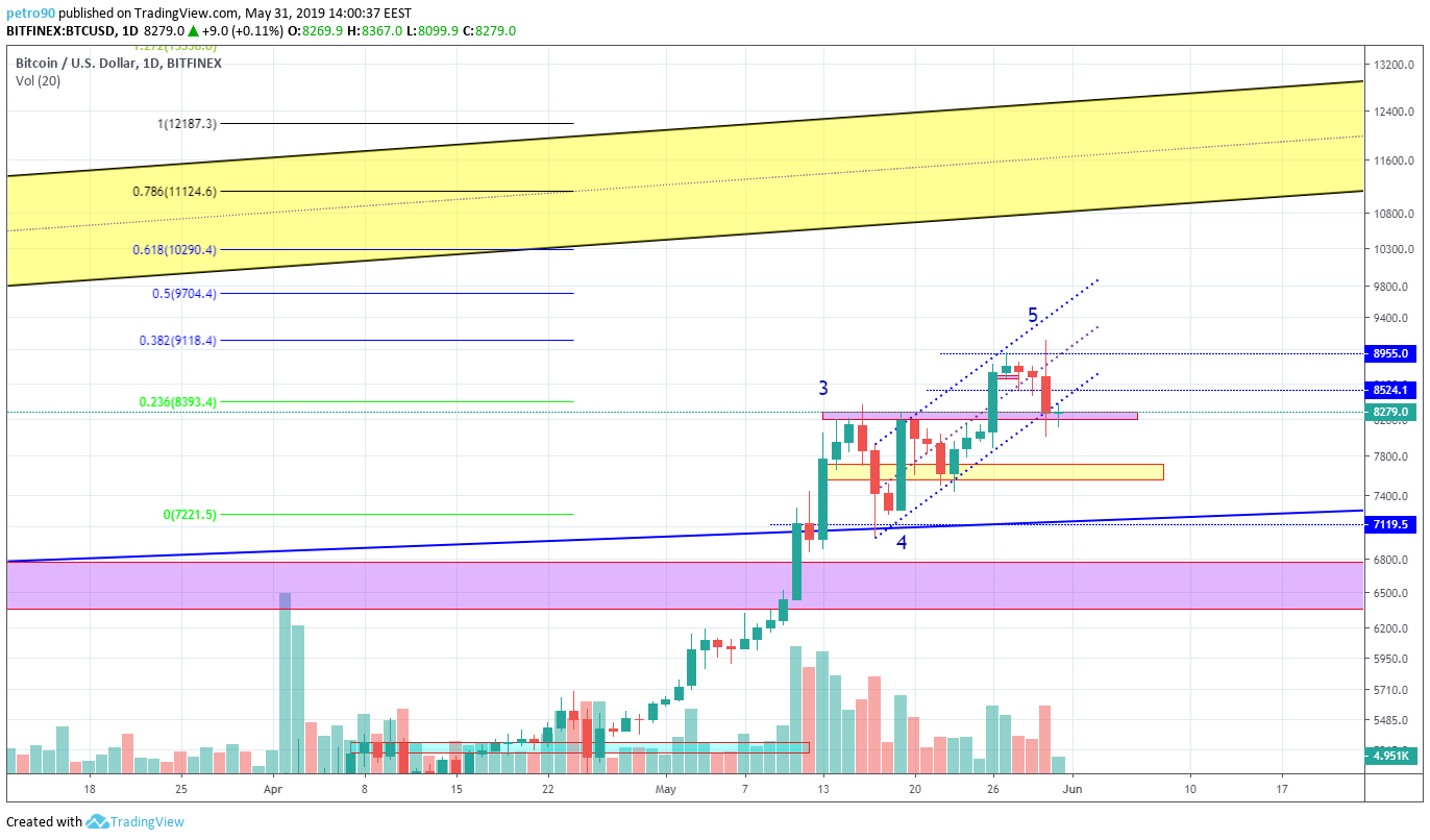 BitcoinNews.com Bitcoin Market Analysis 31st May 2019