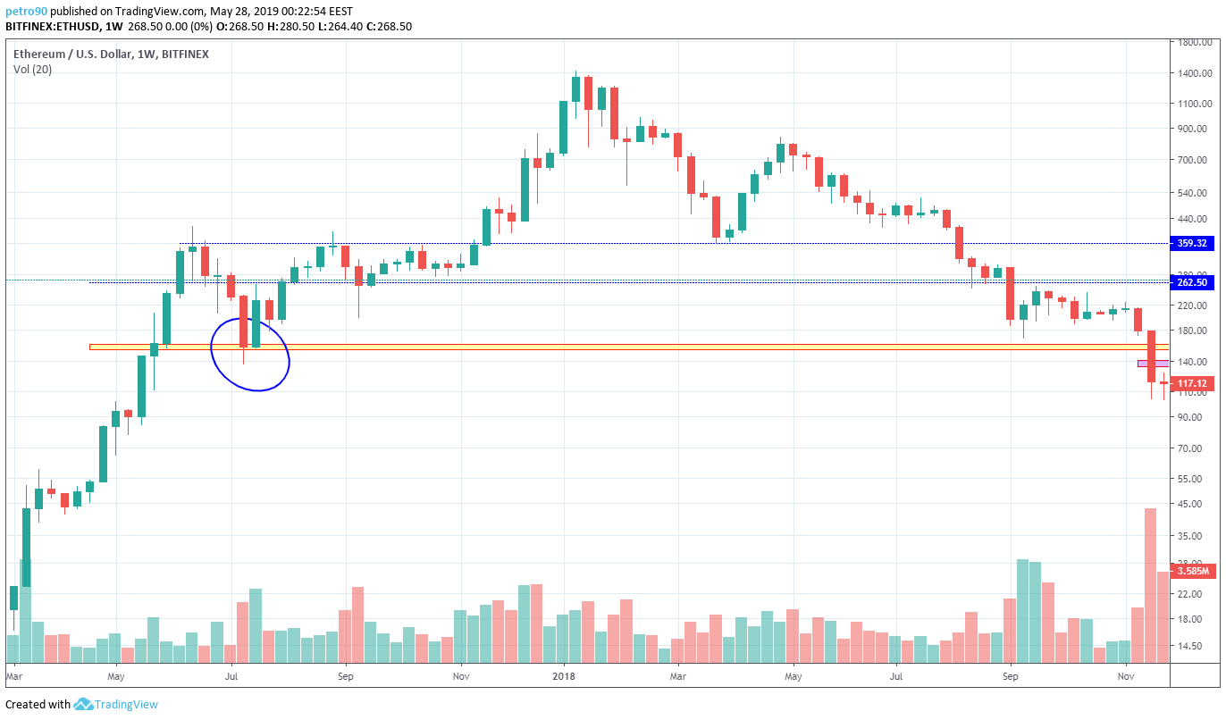 BitcoinNews.com Ethereum Market Analysis 28th May 2019