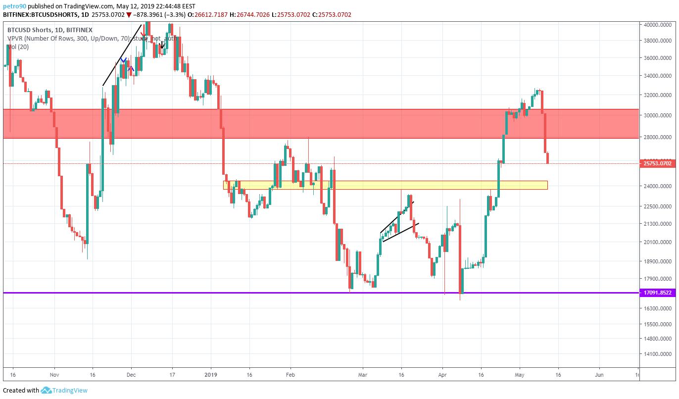BitcoinNews.com Bitcoin Market Analysis 12th May 2019