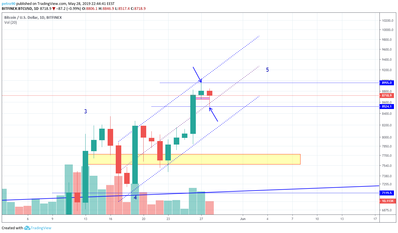 BitcoinNews.com Bitcoin Market Analysis 28th May 2019
