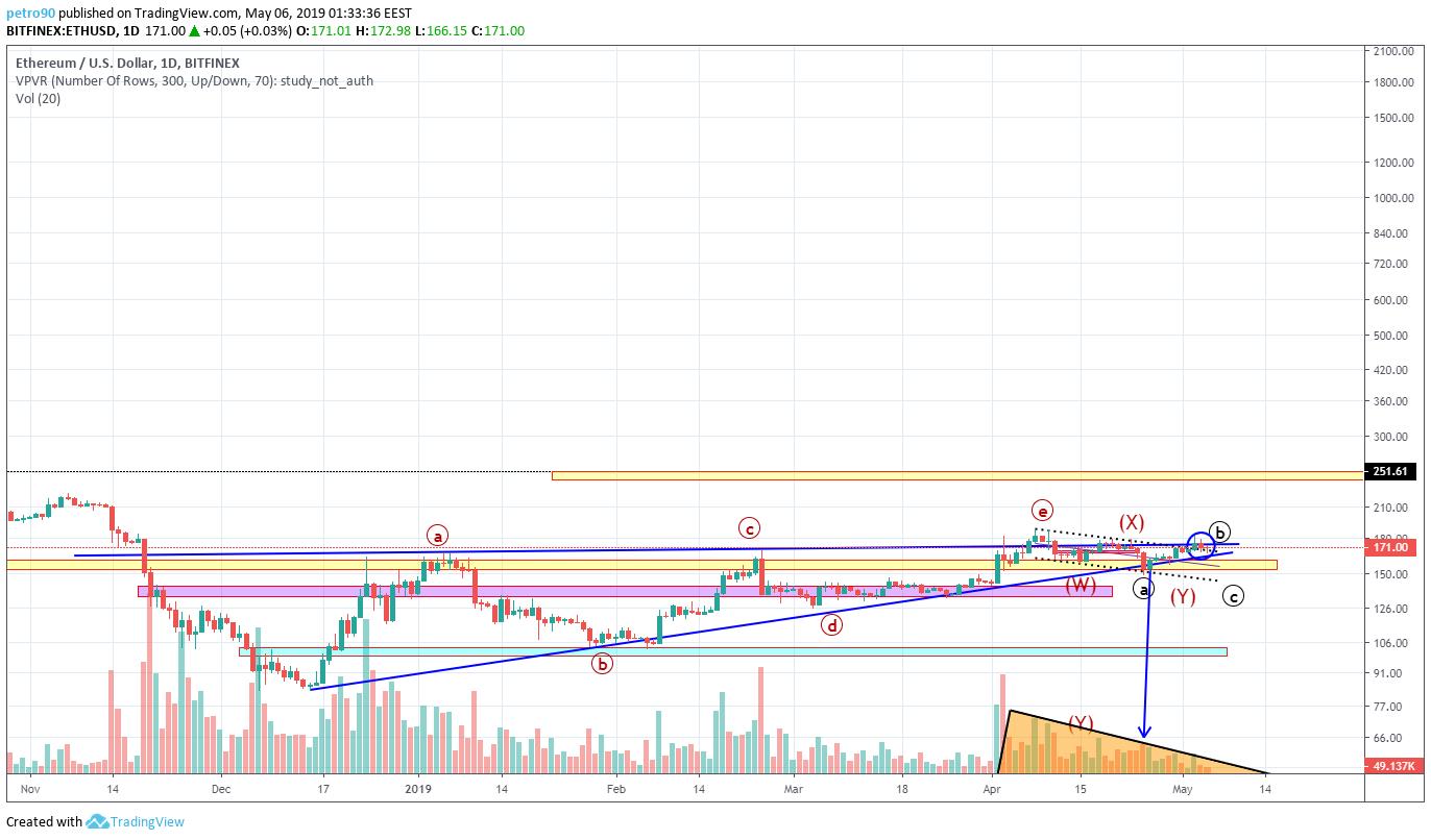 BitcoinNews.com Ethereum Market Analysis 6th May 2019