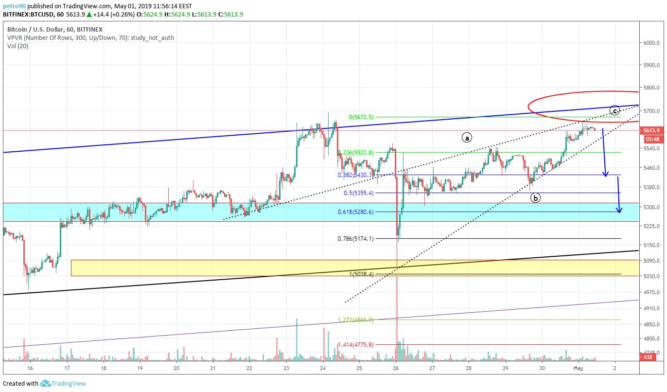 BitcoinNews.com Bitcoin Market Analysis 1st May 2019