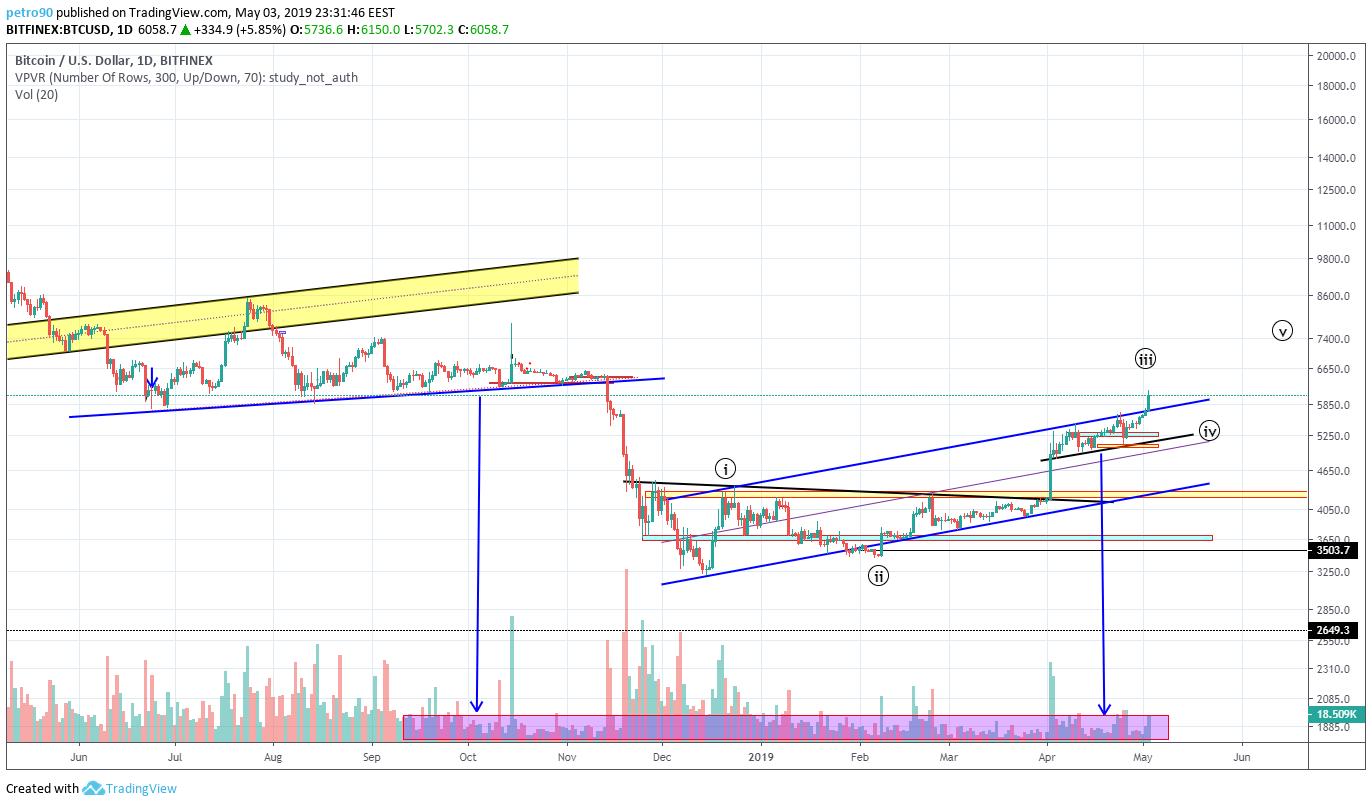 BitcoinNews.com Bitcoin Market Analysis: 3rd May 2019
