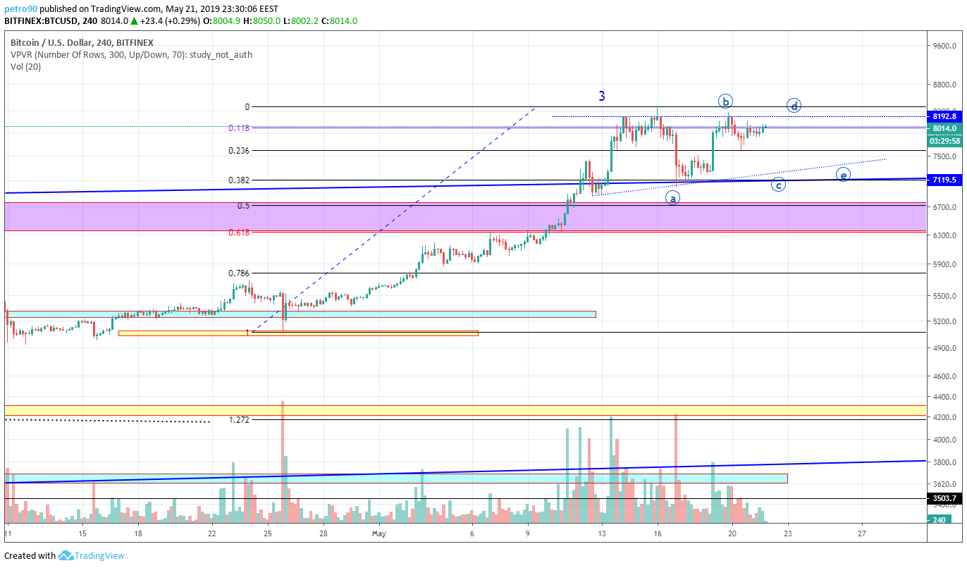 BitcoinNews.com Bitcoin Market Analysis 21st May 2019