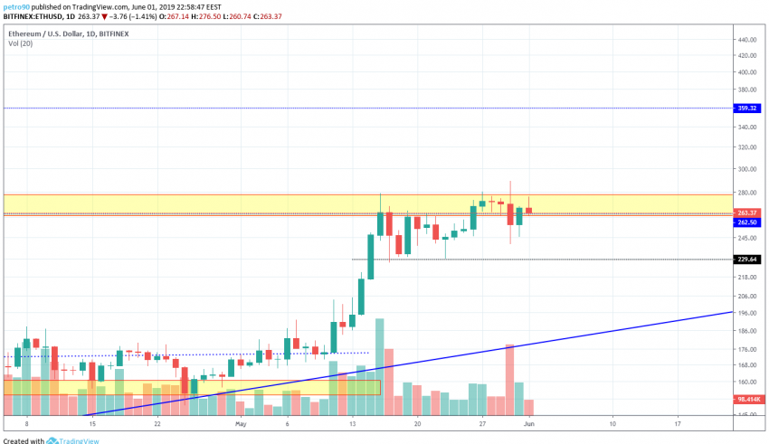 ETH, Market, BitcoinNews.com Ethereum Market Analysis 2nd June 2019