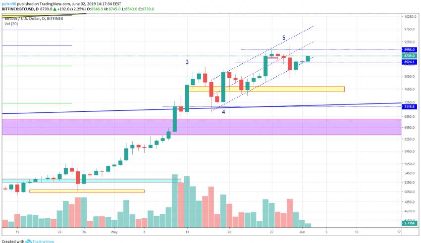 market, bitcoin, btc, analysis