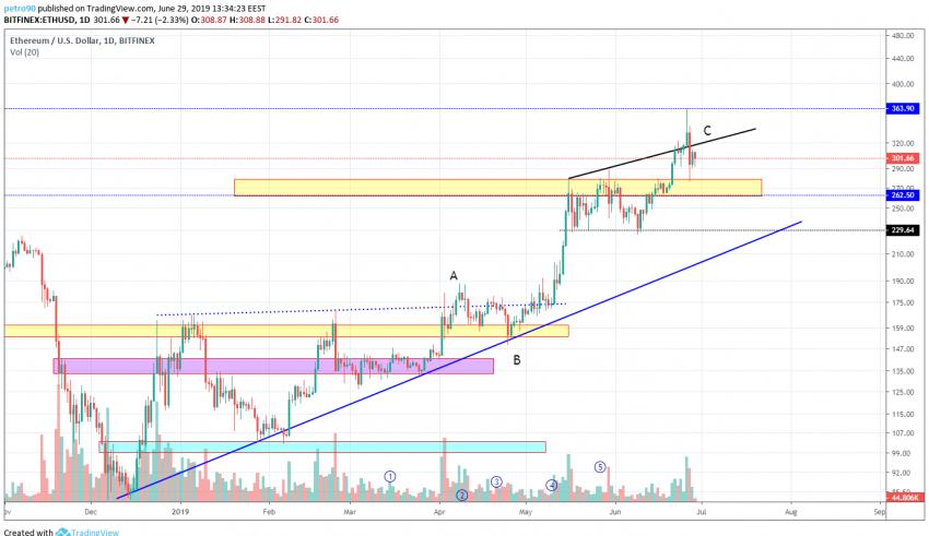 BitcoinNews.com Ethereum Market Analysis 30th June 2019