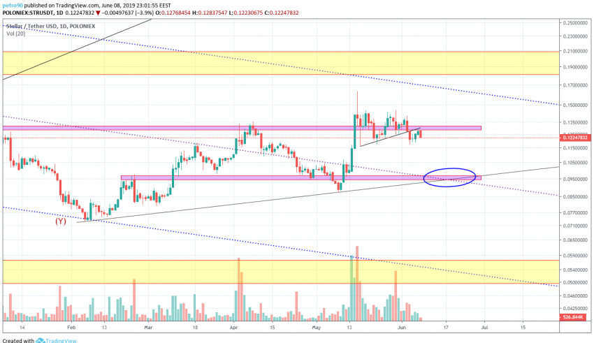 buyers, sellers, BitcoinNews.com XLM Market Analysis 8th June 2019