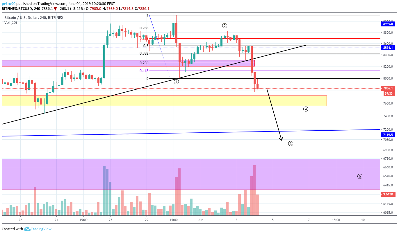 BitcoinNews.com Bitcoin Market Analysis 4th June 2019