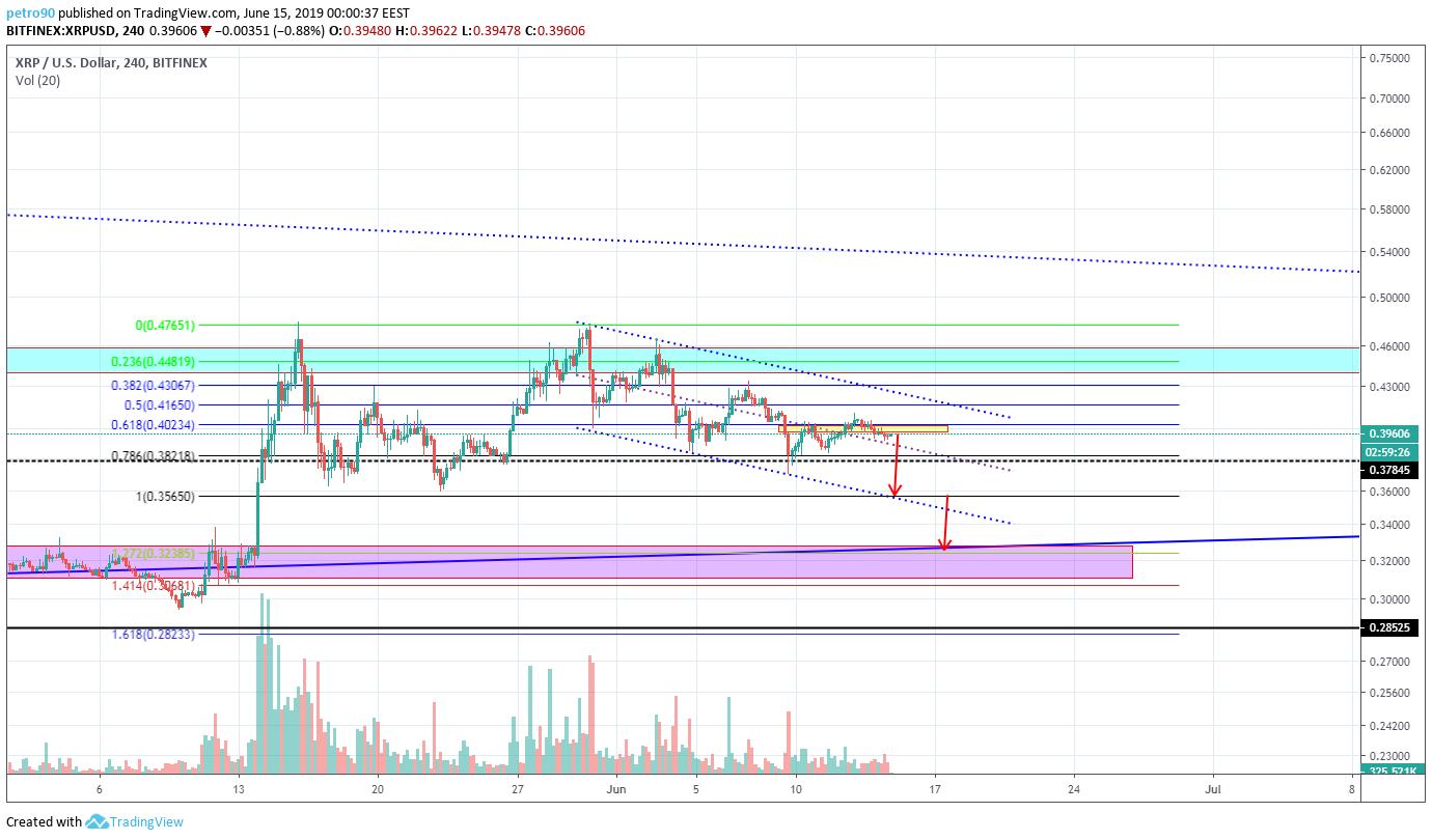 BitcoinNews.com XRP Market Analysis 15th June 2019