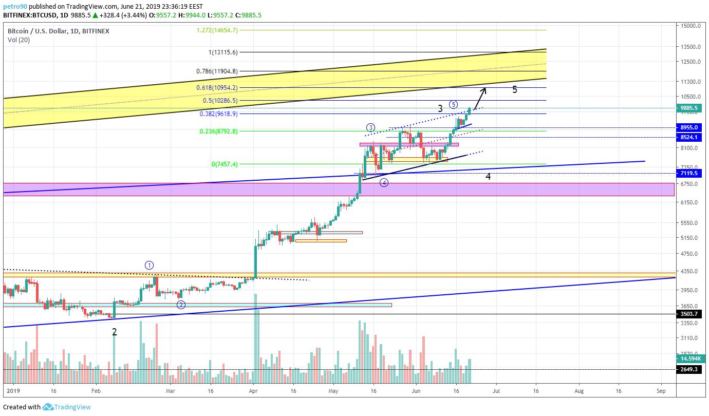 BitcoinNews.com Bitcoin Market Analysis 21st June 2019