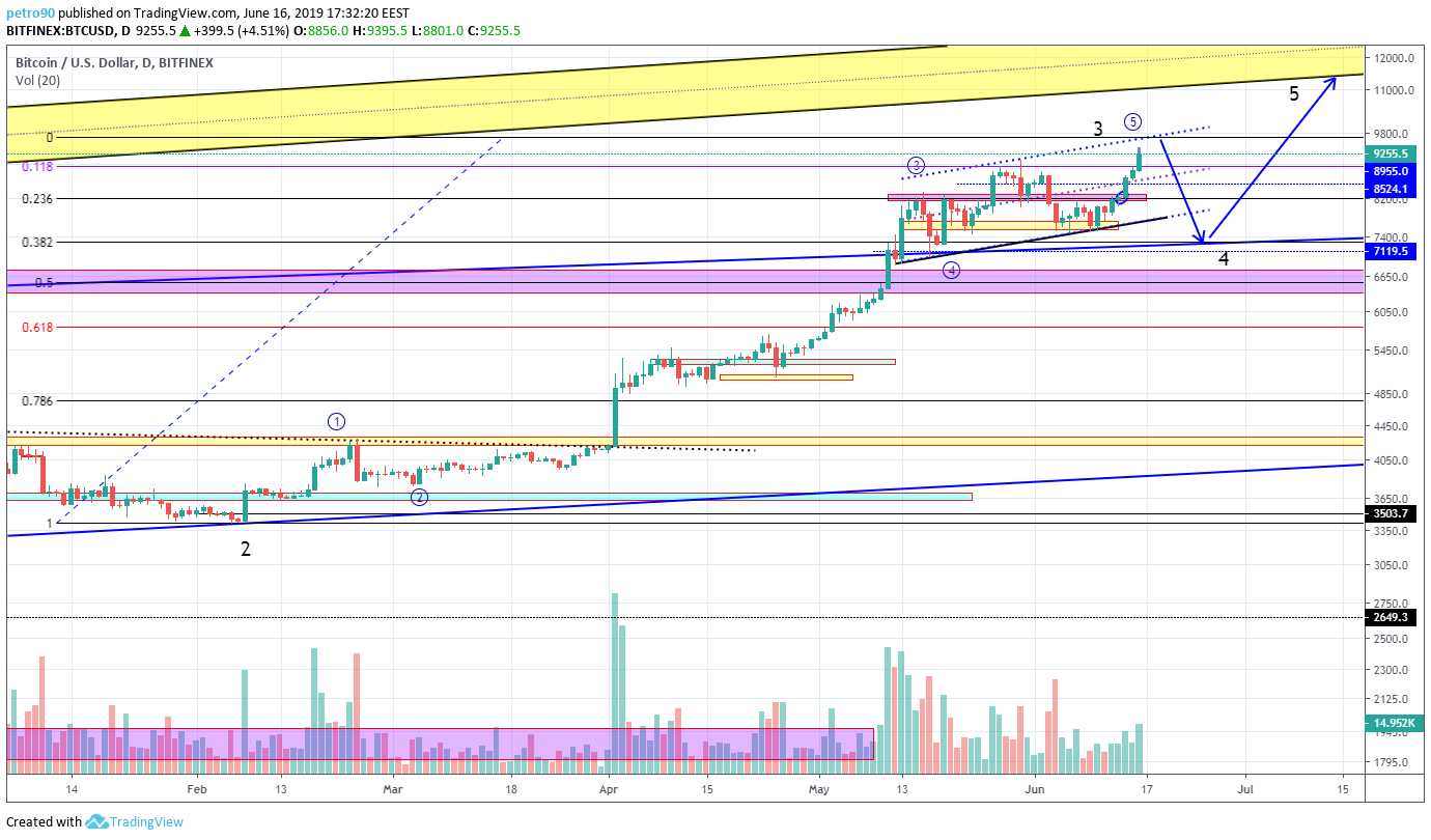 BitcoinNews.com Bitcoin Market Analysis 16th June 2019, sellers, buyers