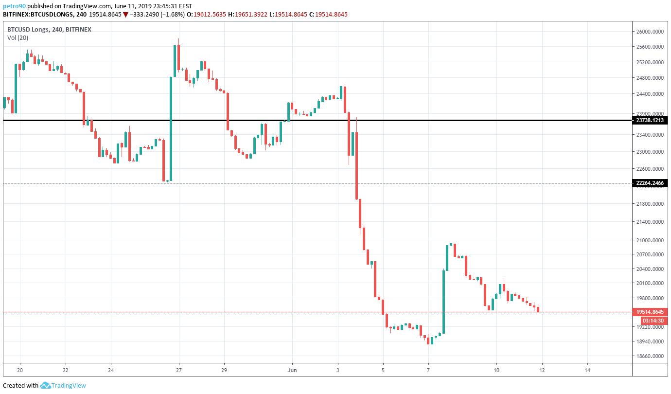 BitcoinNews.com Bitcoin Market Analysis 12th June 2019
