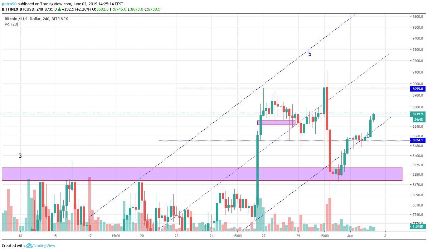 BitcoinNews.com Bitcoin Market Analysis 2nd June 2019