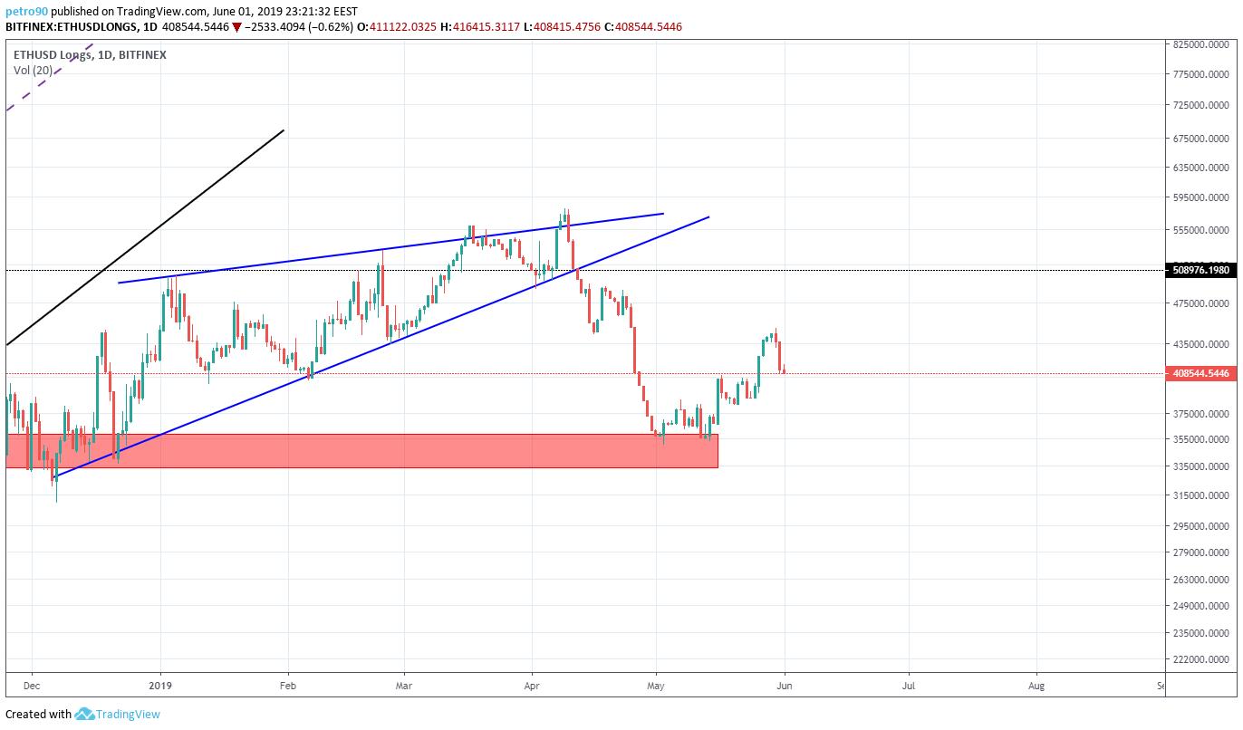 BitcoinNews.com Ethereum Market Analysis 2nd June 2019