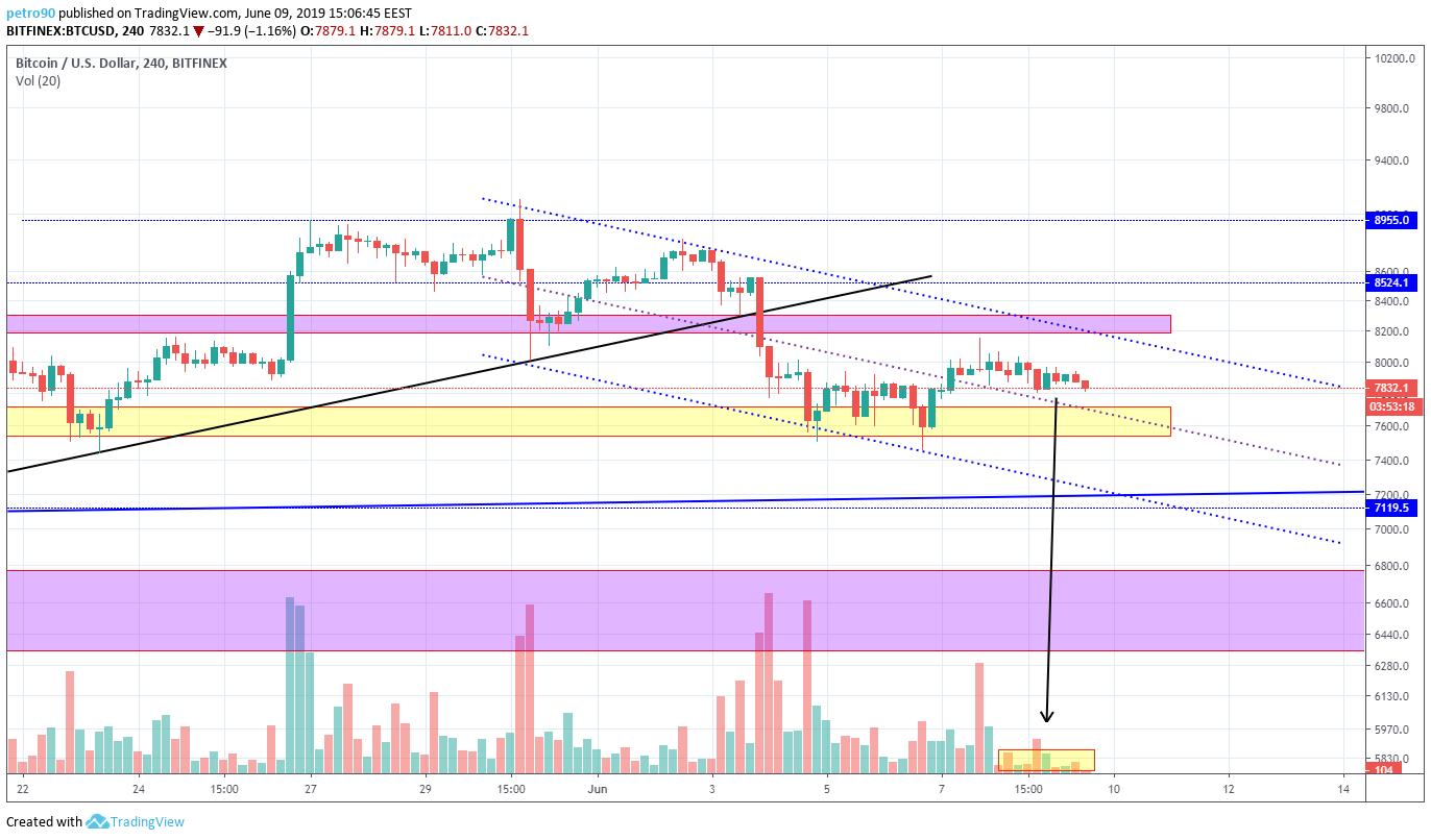 BitcoinNews.com Bitcoin Market Analysis 9th June 2019