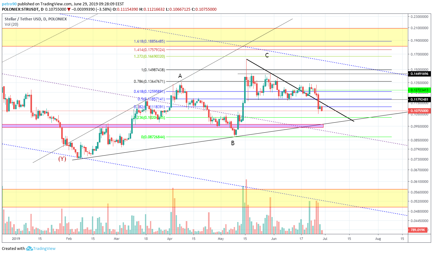 BitcoinNews.com XLM Market Analysis 29th June 2019