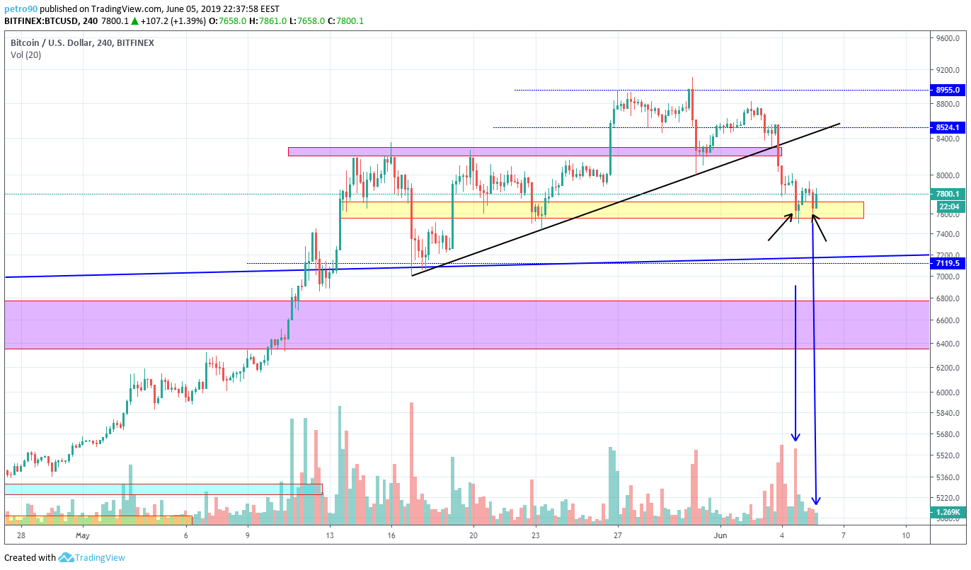 BitcoinNews.com Bitcoin Market Analysis 6th June 2019