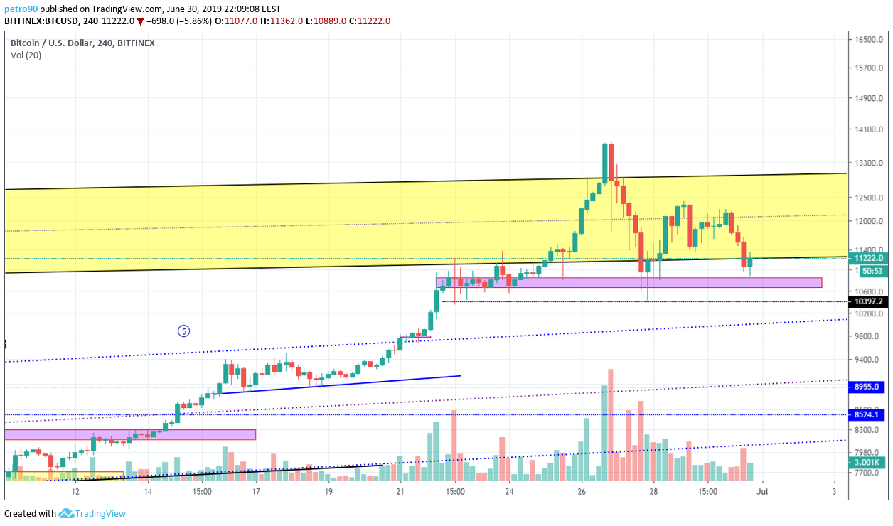 BitcoinNews.com Bitcoin Market Analysis 30th June 2019