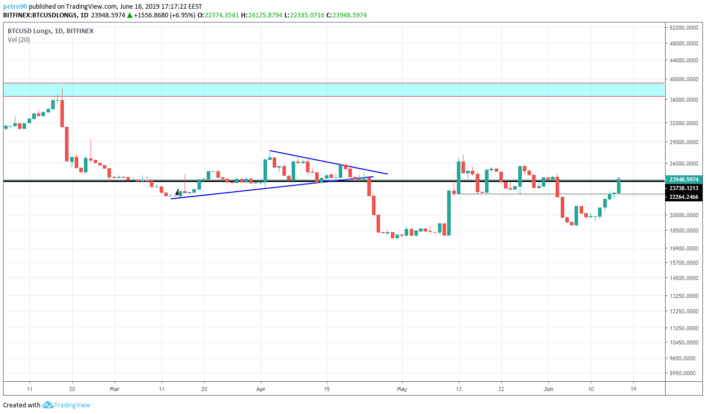 BitcoinNews.com Bitcoin Market Analysis 16th June 2019