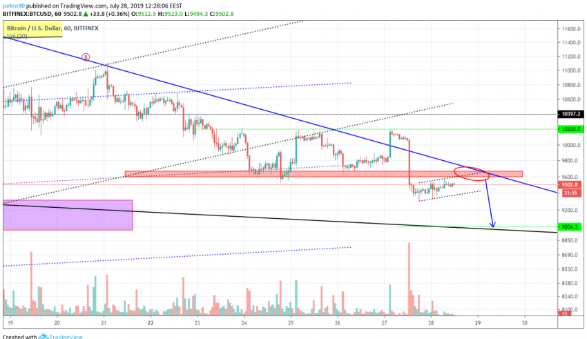 BitcoinNews Bitcoin Market Analysis: Lull Before the Storm of Sellers?