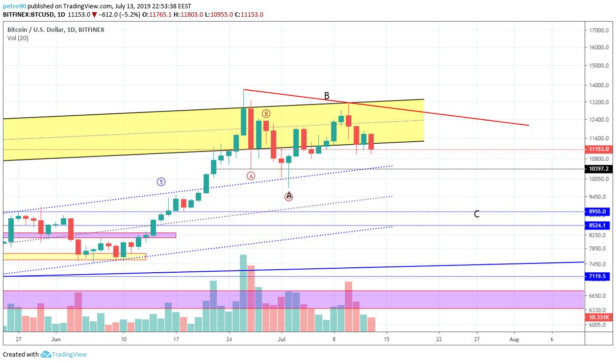BitcoinNews.com Bitcoin Market Analysis 14th July 2019