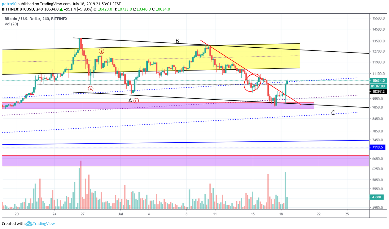 BitcoinNews.com Bitcoin Market Analysis 18th July 2019
