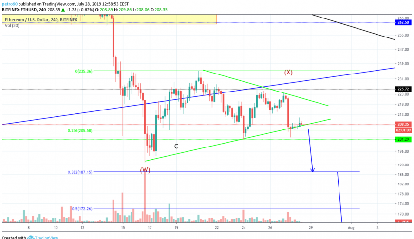 BitcoinNews Ethereum Market Analysis: Critical Point for Buyers