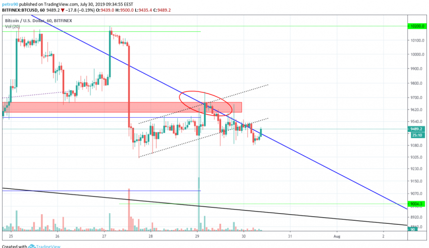Bitcoin Technical Market Analysis 30th July 2019