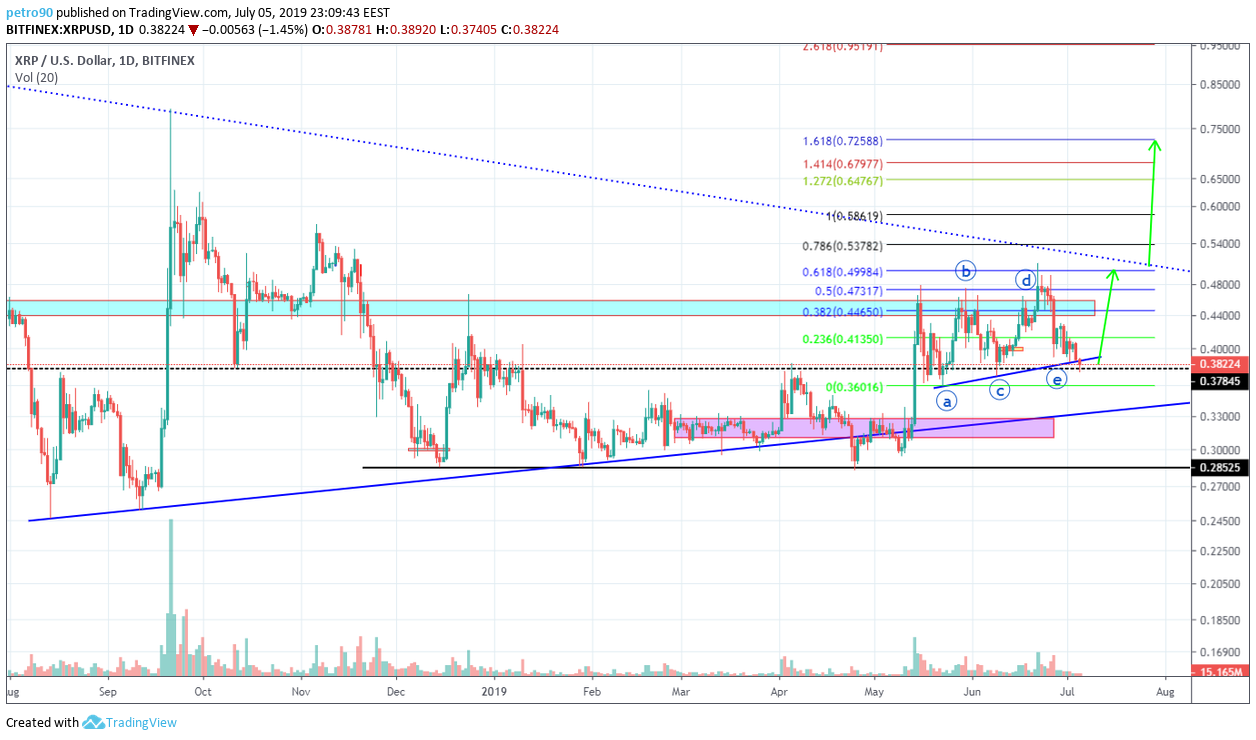 BitcoinNews.com XRP Market Analysis 5th July 2019