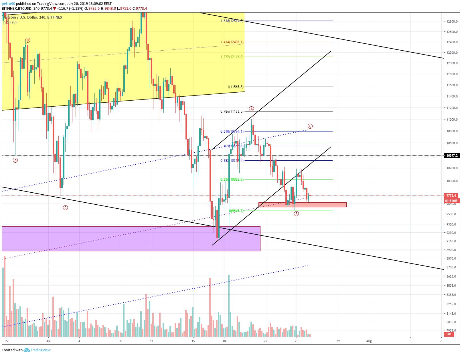 BitcoinNews.com Bitcoin Market Analysis