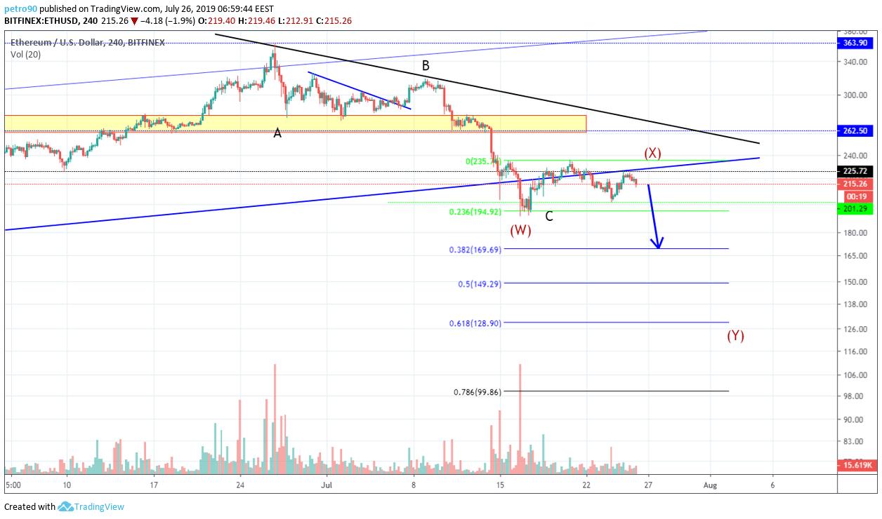 BitcoinNews.com Ethereum Market Analysis
