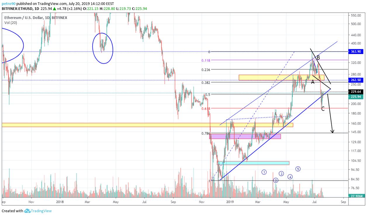 BitcoinNews.com ETH Market Analysis 21st July 2019